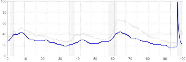 Vermont monthly unemployment rate chart from 1990 to February 2021